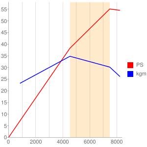 F6Aのエンジン性能曲線図もどき
