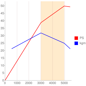 CLのエンジン性能曲線図もどき