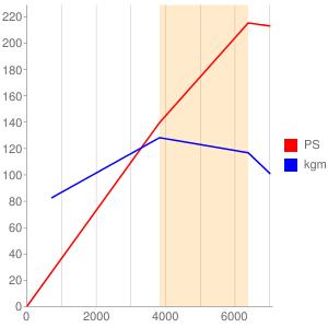 4GRのエンジン性能曲線図もどき