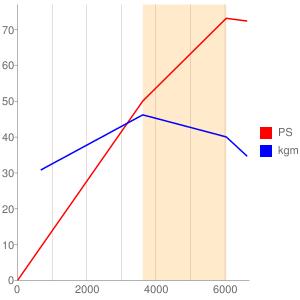 EF12のエンジン性能曲線図もどき