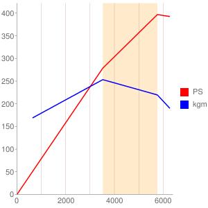 428PSのエンジン性能曲線図もどき