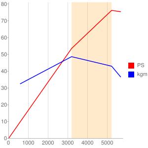 EA71のエンジン性能曲線図もどき