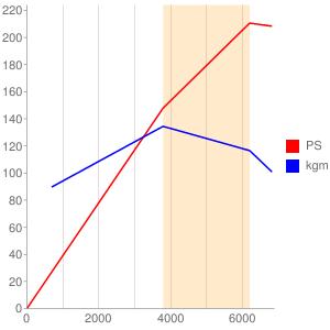 1Gのエンジン性能曲線図もどき