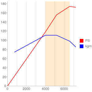 M20Aのエンジン性能曲線図もどき