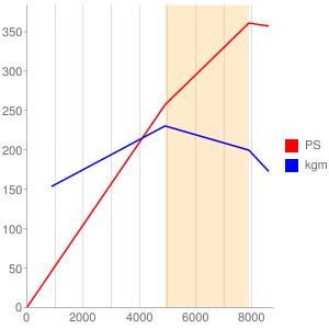 S54B32のエンジン性能曲線図もどき