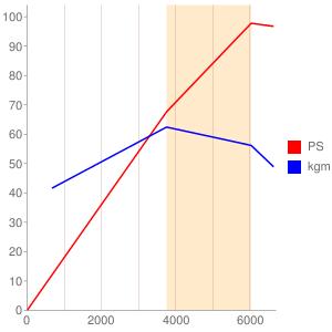 K4Jのエンジン性能曲線図もどき