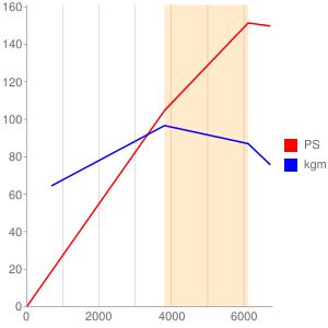 3ZRのエンジン性能曲線図もどき