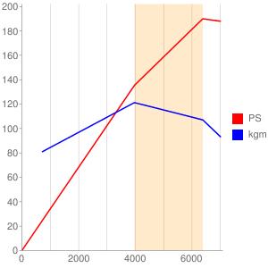 K24Wのエンジン性能曲線図もどき