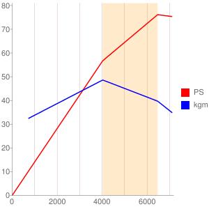 B3のエンジン性能曲線図もどき