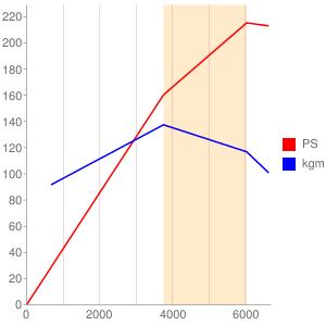 XFVのエンジン性能曲線図もどき