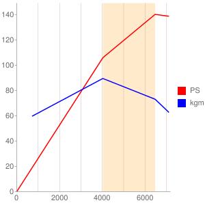 J20Aのエンジン性能曲線図もどき