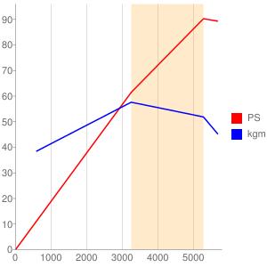 KFUのエンジン性能曲線図もどき
