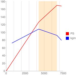 N43B20のエンジン性能曲線図もどき