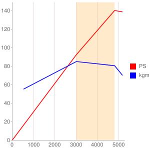 ASのエンジン性能曲線図もどき