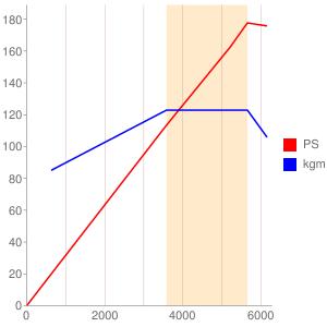 A25Aのエンジン性能曲線図もどき