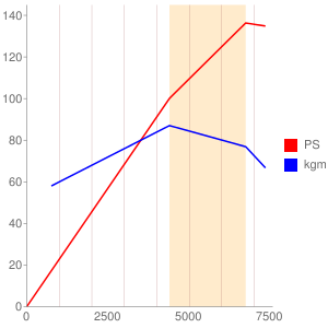 1ZRのエンジン性能曲線図もどき