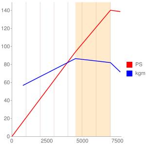 6A10のエンジン性能曲線図もどき