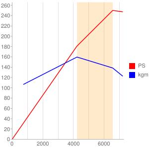 EZ30のエンジン性能曲線図もどき