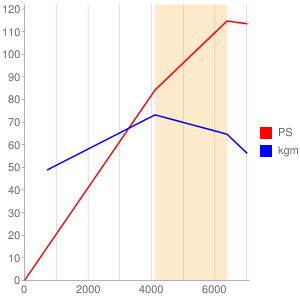 M15Aのエンジン性能曲線図もどき