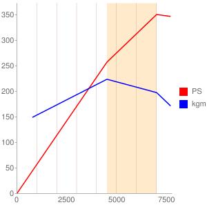 2GRのエンジン性能曲線図もどき