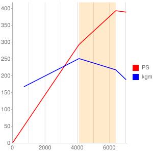 1URのエンジン性能曲線図もどき