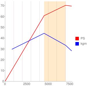 K10Aのエンジン性能曲線図もどき