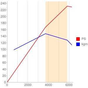 B38K15のエンジン性能曲線図もどき