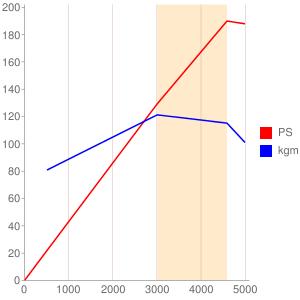MXのエンジン性能曲線図もどき
