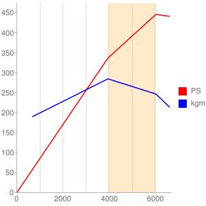 N73B60のエンジン性能曲線図もどき