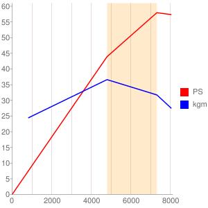 S07Bのエンジン性能曲線図もどき
