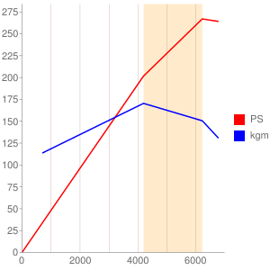 RBのエンジン性能曲線図もどき