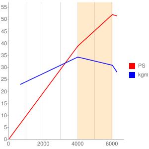 S510型エンジンの簡易性能曲線図