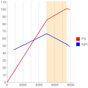 SC38E型エンジンの簡易性能曲線図