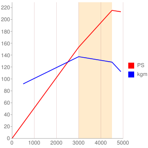 406PNのエンジン性能曲線図もどき