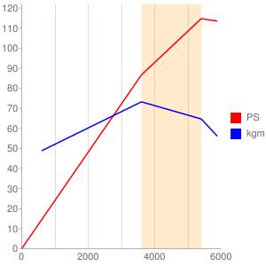X18のエンジン性能曲線図もどき