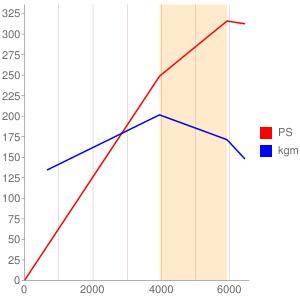 B8444のエンジン性能曲線図もどき