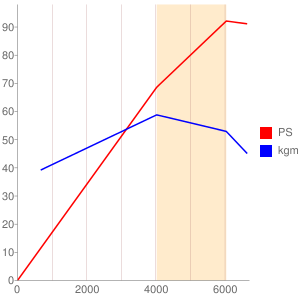 P3のエンジン性能曲線図もどき