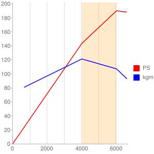 PYのエンジン性能曲線図もどき