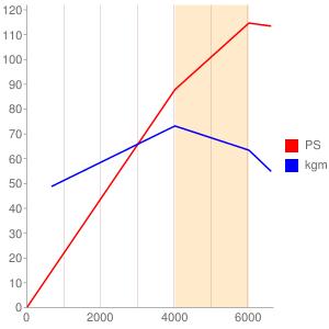 F16のエンジン性能曲線図もどき