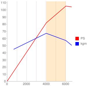F18Aのエンジン性能曲線図もどき