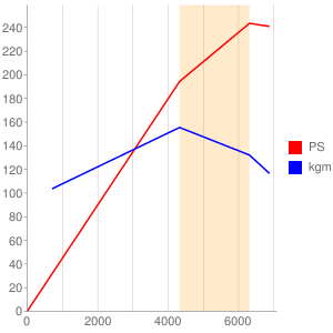 KBのエンジン性能曲線図もどき