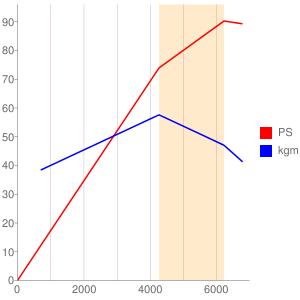 149C2のエンジン性能曲線図もどき