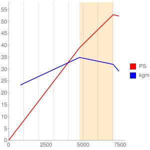 P506型エンジンの簡易性能曲線図