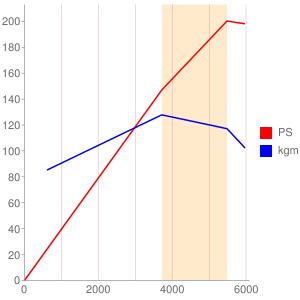 M1044のエンジン性能曲線図もどき