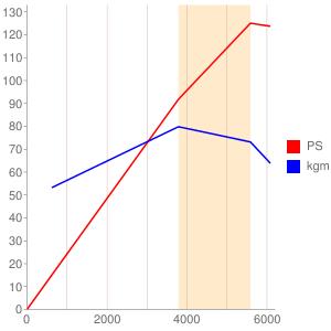 Z18のエンジン性能曲線図もどき