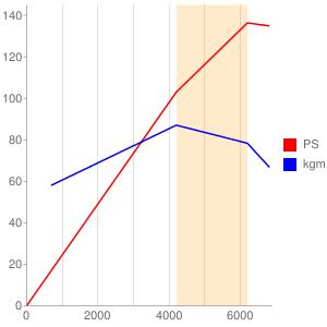 1ZZのエンジン性能曲線図もどき