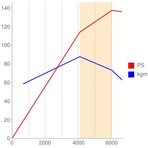 RFNのエンジン性能曲線図もどき
