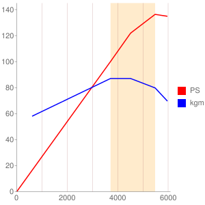 M1114のエンジン性能曲線図もどき