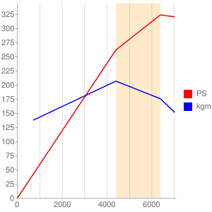 4Mのエンジン性能曲線図もどき