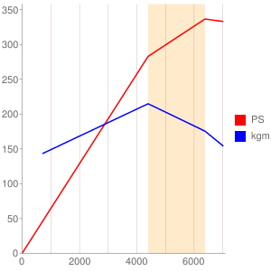 AM578のエンジン性能曲線図もどき